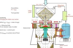 """<div class=""""bildtext"""">6 Wirkungsweise der lastabhängigen hydraulischen Einlaufregelung </div>"""