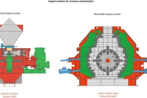 """<div class=""""bildtext"""">1 Impact crusher for the comminution of oversize</div>"""