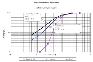 """<div class=""""bildtext"""">11 Specific fine sand concentration with vertical impact crushers</div>"""