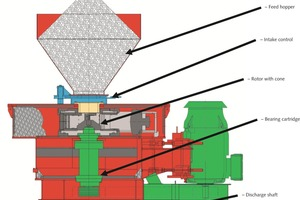 """<div class=""""bildtext"""">2 Schematic showing the design of vertical impact crushers</div>"""