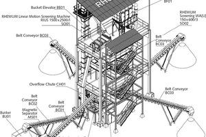 "<div class=""bildtext"">4 Model semi-stationary sand preparation plant</div>"