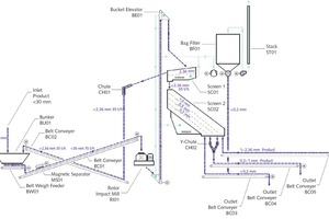 "<div class=""bildtext"">5 Flowsheet of a simple sand preparation plant type</div>"