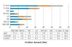"<div class=""bildtext"">3 Mineral fertilizer consumption in the world regions</div>"