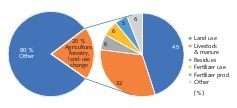 """<div class=""""bildtext"""">18 Greenhouse gas emissions from the agricultural sector</div>"""
