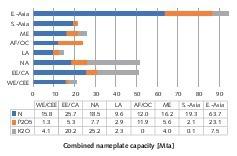 """<div class=""""bildtext"""">10 Fertilizer production by region</div>"""