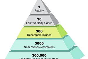 """<div class=""""bildtext"""">6 Der effektivste Weg zur Reduzierung von Todesfällen ist die Minimierung von unsicheren Verhaltensweisen </div>"""