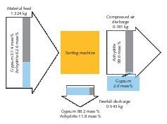 """<div class=""""bildtext"""">10 Sortierergebnis der Trennung von Anhydrit und Dihydrat </div>"""