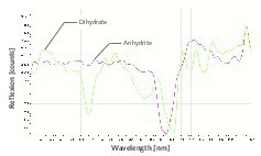 "<div class=""bildtext"">9 Erste Ableitung der NIR-Spektren für Anhydrit und Dihydrat </div>"
