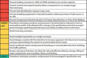"""<div class=""""bildtext"""">5 Rather than meeting minimum compliance standards, conveyor systems should exceed code, safety and regulatory requirements</div>"""