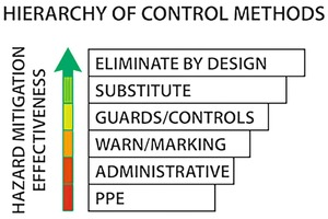 """<div class=""""bildtext"""">1 Safety improves as the type of hazard control moves higher up the hierarchy of methods [2] </div>"""