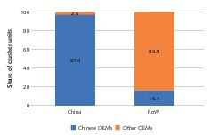"""<div class=""""bildtext"""">3 Percentages for the OEMs</div>"""