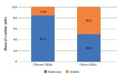 """<div class=""""bildtext"""">5 Breakdown of the crusher numbers by crusher types</div>"""