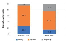 """<div class=""""bildtext"""">4 Breakdown of the crusher numbers by industries</div>"""