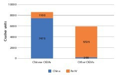 """<div class=""""bildtext"""">2 Crusher numbers for the global market </div>"""