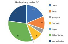 """<div class=""""bildtext"""">14 B Cost breakdown for mobile jaw crushers</div>"""