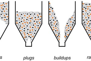 """<div class=""""bildtext"""">2 The most common forms of buildup at the discharge point</div>"""