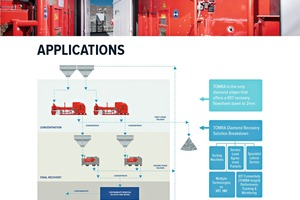 """<div class=""""bildtext"""">3 TOMRA Mining hat drei Anwendungen für die verschiedenen Sortierer in der Diamantenindustrie entwickelt</div>"""