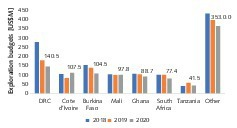 """<div class=""""bildtext"""">2 Exploration budgets in the hotspot countries in Africa</div>"""