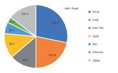 """<div class=""""bildtext"""">14 Most important mining products in South Africa</div>"""