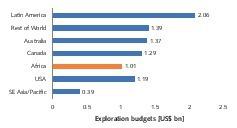 "<div class=""bildtext"">1 Exploration budgets by region</div>"