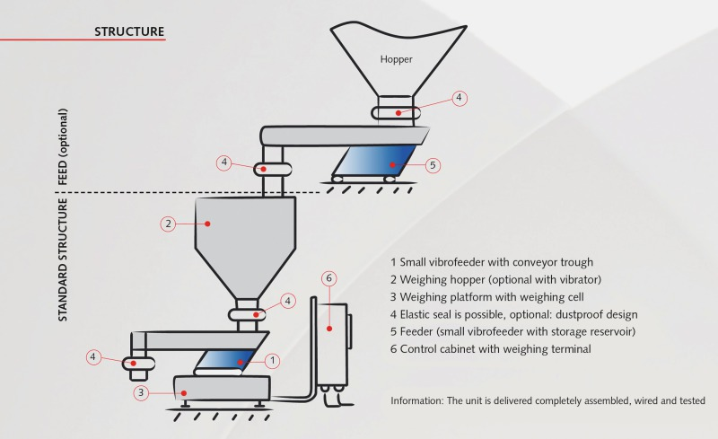 Loss-in-weight feeders with vibrofeeder - Mineral Processing