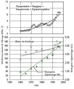 Gypsum under control - Mineral Processing