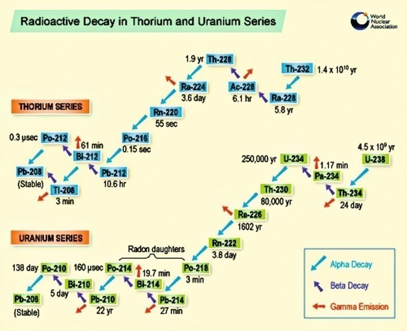 Uran 238 Datinggesteine