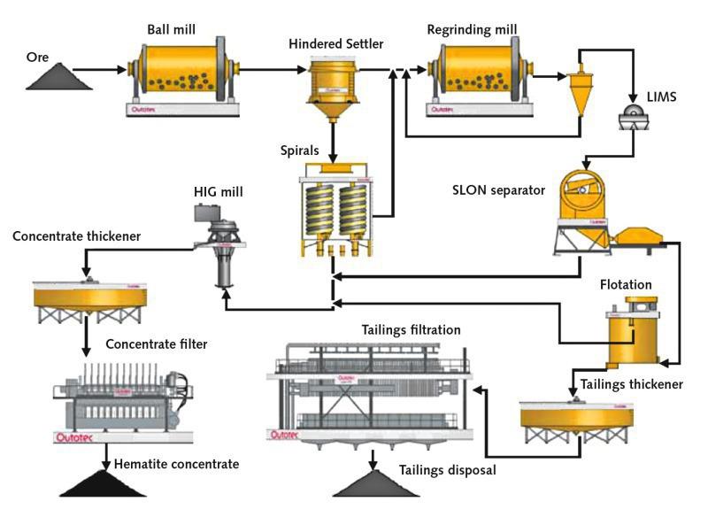 Developments In The Mining Industry