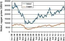 9 Preisentwicklung von Kupfer und Nickel # Price development of copper and nickel<br />