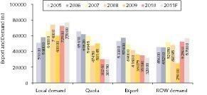 2 Exportquoten und weltweiter Bedarf ● Export quotas and global demand<br />