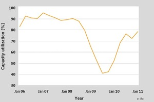 Capacity utilization construction equipment and building material machinery (State: February 2011)<br />