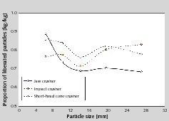 15 Anteil aufgeschlossener Wertstoffpartikel von RC9 (Porenbeton) • Percentage of liberated recyclable particles of RC9 (aerated concrete)