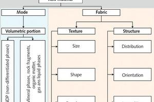 """<div class=""""bildtext"""">4 Charakterisierung von Gesteinen • Characterization of rocks</div>"""