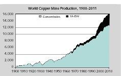 """<span class=""""bildunterschrift_hervorgehoben"""">10</span>Verfahren zur Kupfergewinnung • Copper production processes<br />"""