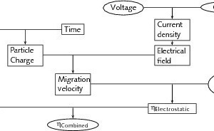 Information flow diagram to illustrate the internal operations of the electrical model<br />