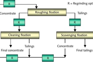 "<div class=""bildtext"">3 Grundschema der Flotation mit Nachvermahlung • Basic schematic of a flotation system with regrinding</div>"