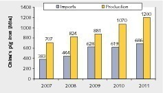 8 Chinas Eisenerzproduktion und Importe # China's iron ore production and imports<br />