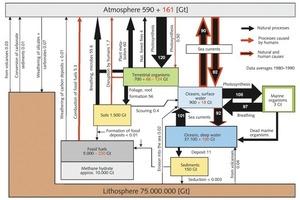 17 Jährlicher Kohlenstoffkreislauf [Gt C/a] # The annual carbon cycle [Gt C/a]