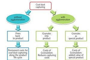 "<div class=""bildtext"">4 Process routes with coal dust</div>"