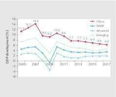 "<div class=""bildtext"">1 Real economic growth in China</div>"