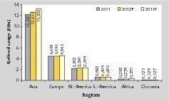 """<span class=""""bildunterschrift_hervorgehoben"""">4</span>Raffination von Kupfer nach Regionen • Copper production rates and production capacities<br />"""