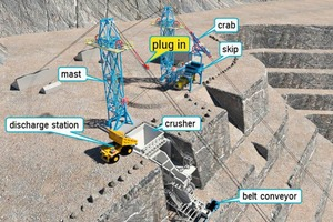 """<div class=""""bildtext"""">9 Overview of skip unloading stations with crusher charging and truck re-loading</div>"""