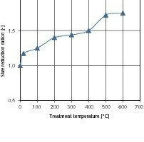 Starting material 8/16&nbsp;mm – influence of the temperature of the thermal treatment on the size reduction ratio<br />