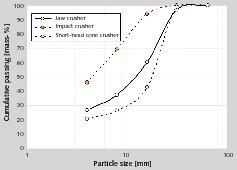 9 Partikelgrößenverteilung von RC6 (Kalksandstein) • Particle size distribution of RC6 (sand-lime bricks)