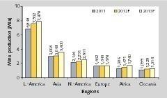 """<span class=""""bildunterschrift_hervorgehoben"""">3</span>Kupferfördermengen nach Regionen • Copper mine production by region<br />"""