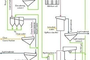 (oben und auf der folgenden Seite) Fließschema der Anlage Marktredwitz einschließlich Bodenwäsche und Wärmedesorption 1992-96 • (above and on the following page) Flow diagram of the Marktredwitz plant including soil washing and thermal desorption 1992–96