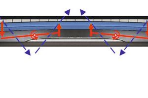 """<div class=""""bildtext"""">1Das patentierte Wirkprinzip der aktiven Wölbung ermöglicht auch bei fortschreitendem Verschleiß eine lange Nutzungsdauer der Abstreifleiste • The patented principle of active curvature enables long services lives of the deflector bar, even with progressing wear</div>"""