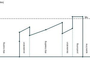 "<div class=""bildtext"">14 Typical torque curve of drive motor during skip upward travel </div>"
