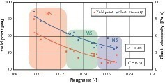 Influence of the roughness on the rheological parameters yield point and plastic viscosity<br />