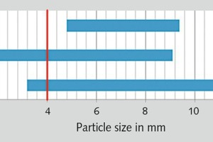 """<div class=""""bildtext"""">6 Particle sizes of granulates from different coals</div>"""